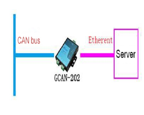 Read CAN bus device status remotely by Ethernet to CAN