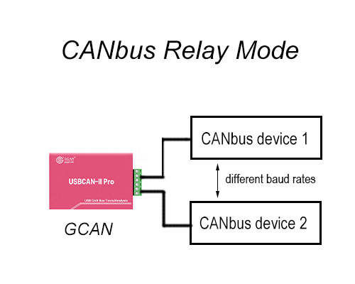 Connect CAN bus with different baud rates using CANbus relay
