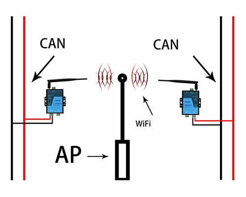 WiFi CAN Tool for CAN data Wireless Communication