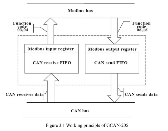 Modbus/TCP to CAN converter Usage Instructions_GCAN - Solution