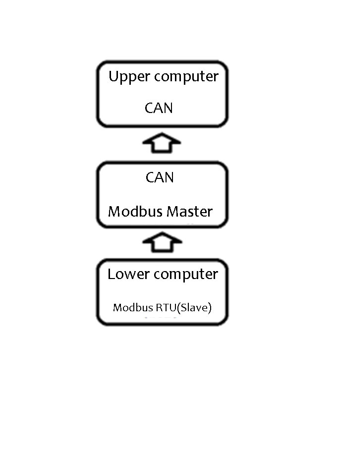 Modbus to CAN