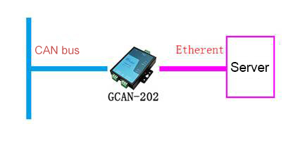 Ethernet to CAN