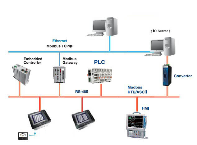 application area of programmable logic controller plc