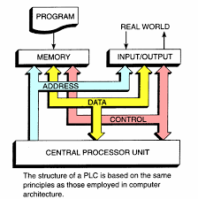 the working principle of plc